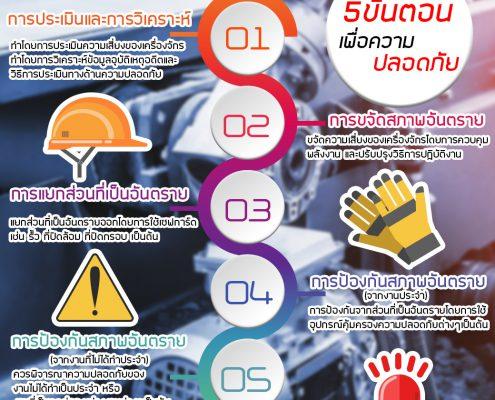 5ขั้นตอนเพื่อความปลอดภัยในงานเครื่องจักร-meerakmachine-มีรักแมชชีน